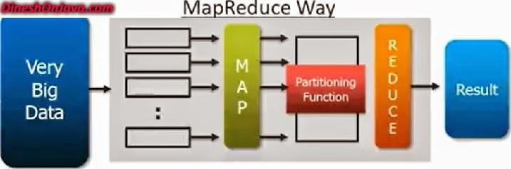 mapreduce way