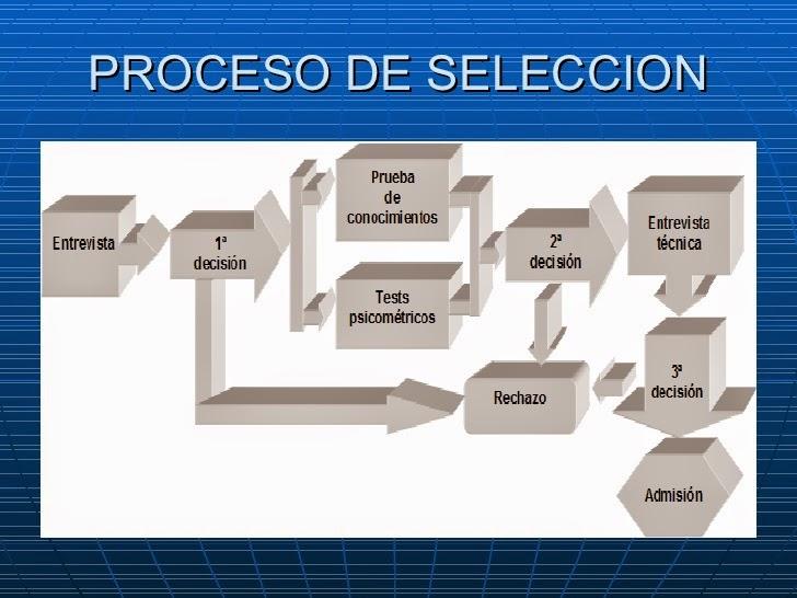 Reclutamiento y Selección de Vendedores ~ PIENSA MERCA