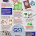 Senarai Barang Dikecualikan GST!