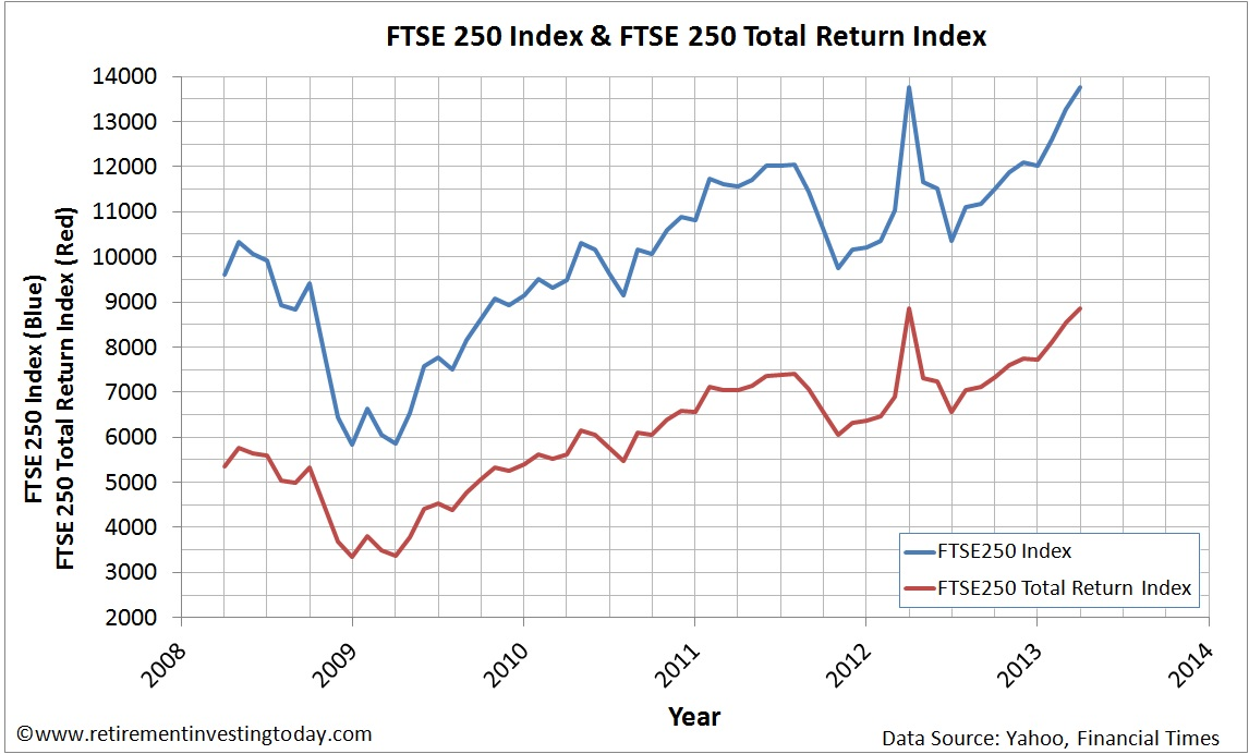 Graph of the FTSE250 Price Index and FTSE250 Total Return Index