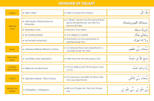 Adhkaar of Salaah Learning Poster