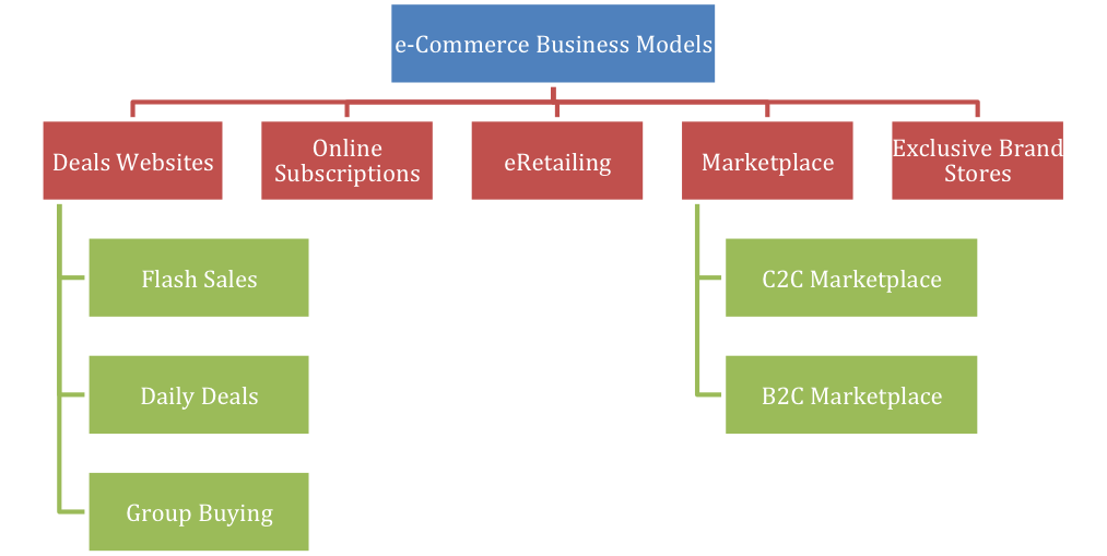 business to business commerce essay (with the exception of ycombinator paul graham's essays) take it from  someone  should i major in commerce, international business, or  entrepreneurship.