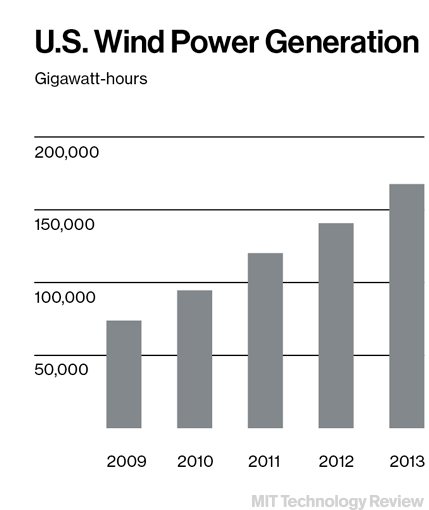 U.S. wind power generation (Credit: MIT Technology Review) Click to enlarge.