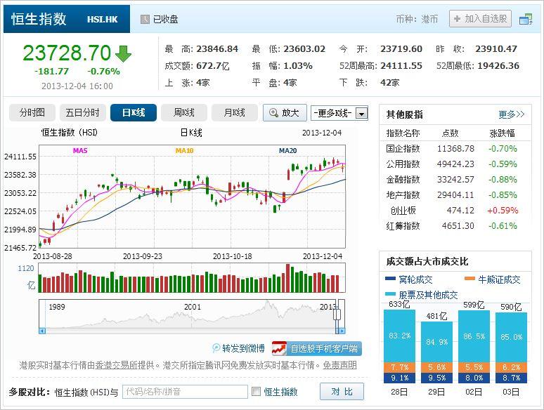 中国株コバンザメ投資 香港ハンセン指数20131204