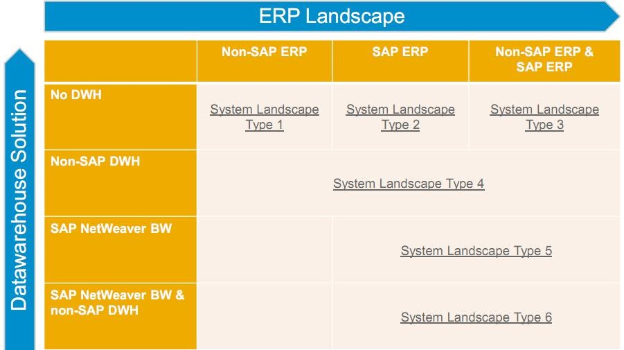 Sap Bw      All Info   One Place  Sap Businessobjects Bi 4