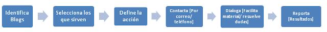 """Imagen """"Plan de acción con blogers"""" - Elaboración propia a partir de apuntes tomados durante la jornada"""