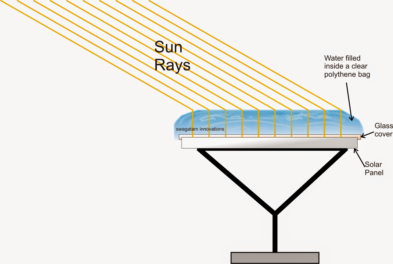 How to Make a Solar Panel Enhancer Using Solar Mirror Concept