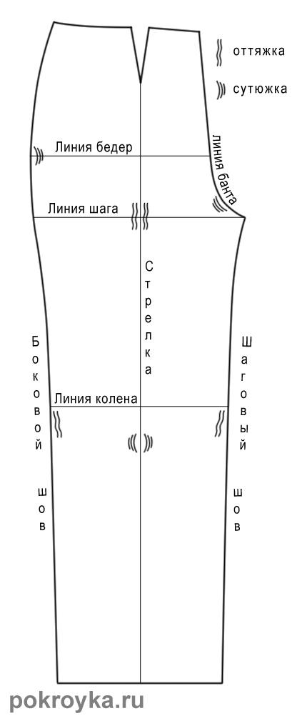 6) Выпуклость в области бедра