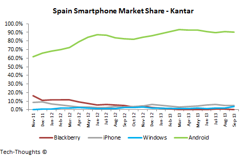 Spain Smartphone Market Share