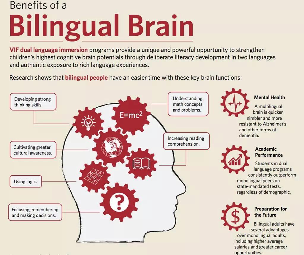 Bilingual Brain Benefits