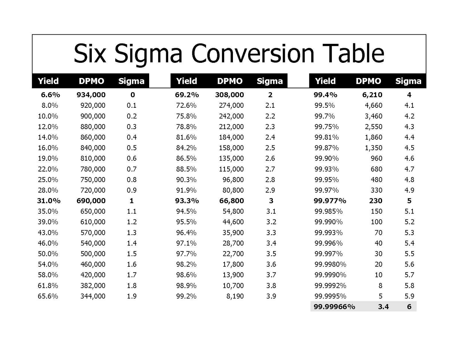 Six Sigma Yield Table - ExtraVital Fasion