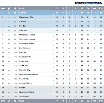 Klasemen Liga Inggris, Pekan 19