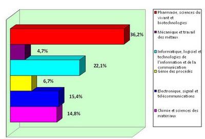 Le secteur Pharmacie sciences du vivant et biotechnologies maintient son avance en représentant à lui seul 36,2 % des lauréats du 13e concours national d'aide à la création d'entreprises de technologies innovantes oseo ministère de l'Enseignement supérieur et de la Recherche MESR