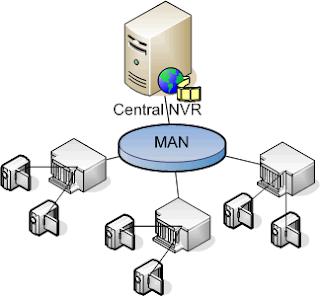 MAN (Metropolitan Area Network) adalah