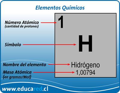 Quimica 3 los elementos orgnicos de la tabla peridica quimica 3 urtaz Choice Image