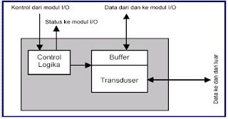 SISTEM MASUKAN DAN KELUARAN KOMPUTER - Modul I/O