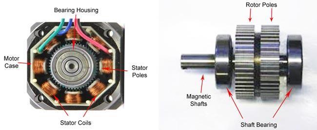 Embedded system engineering basic of stepper motors for Servo motor and stepper motor