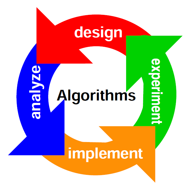 steps to algorithm development Not sure where you want to go with your career it's time to create your own career development plan here are three steps you need to take.