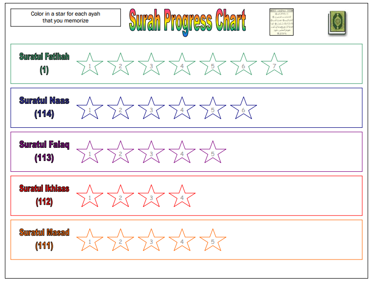 Surah Progress Chart For Younger Students