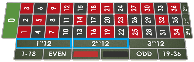Roulette-Strategie Zweidrittel