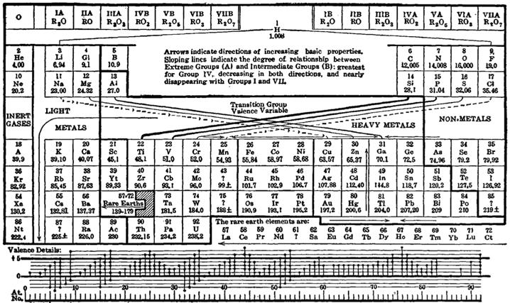 La tabla peridica en la naturaleza noticias de un espa en el la tabla peridica de deming urtaz Choice Image