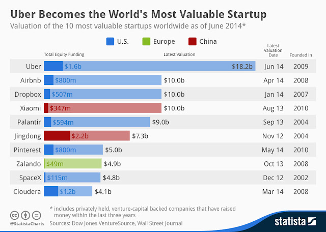 """ The rise of the number of start up in history :amazing facts on Uber"