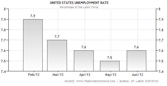 U.S. Unemployment rate chart 2013