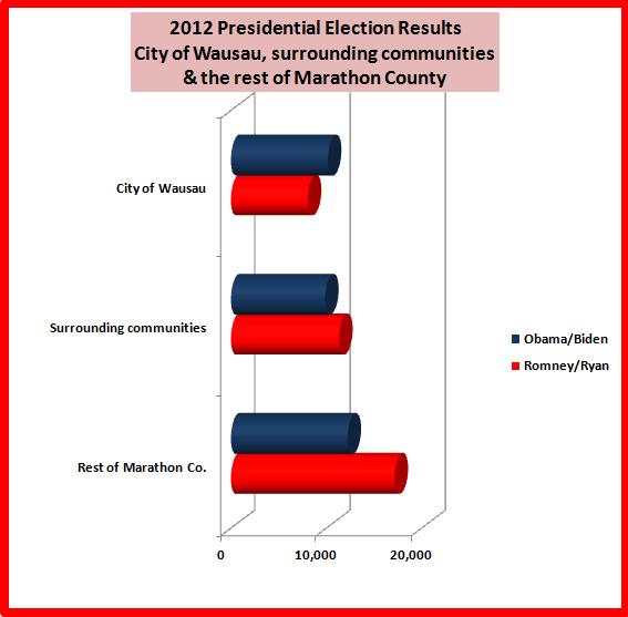 Vote Totals Romney Ryan 36 568 Obama Biden 32 330