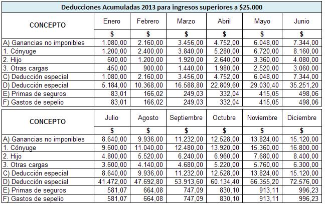 Tablas Para Sueldos Y Salarios   New Style for 2016-2017