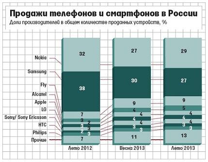 phones,mobile,Nokia,samsung,LG