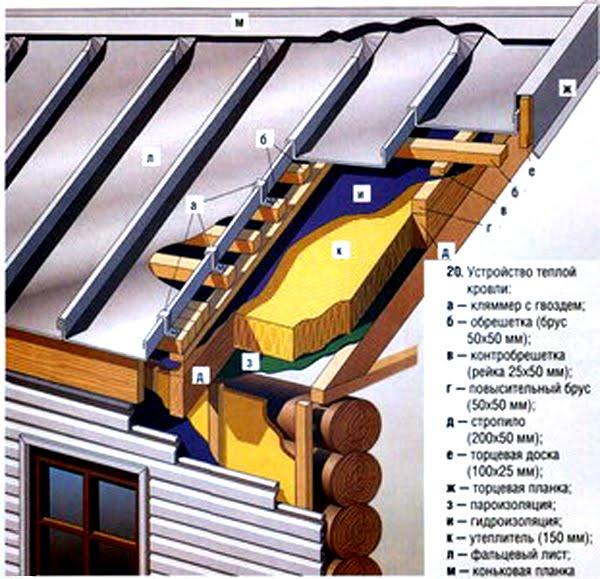 Как утеплить крышу рисунок схема