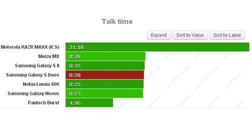 Autonomia di quasi 8 ore e mezzo nelle chiamate vocali per il Galaxy S Duos
