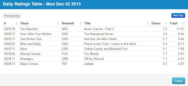Final Adjusted TV Ratings for Monday 2nd December 2013