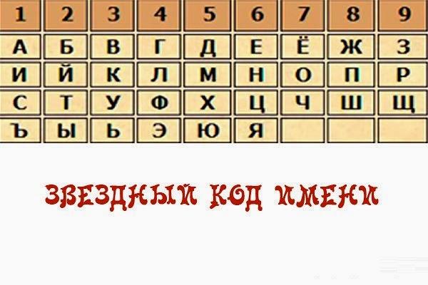 УЗНАЙ СВОЙ ЗВЕЗДНЫЙ КОД ИМЕНИ.