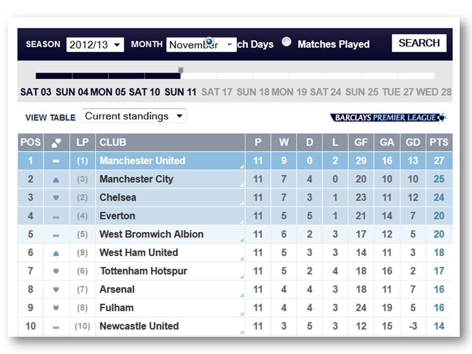 From where i am kuala lumpur man united is still tops for Epl live scores and table standing