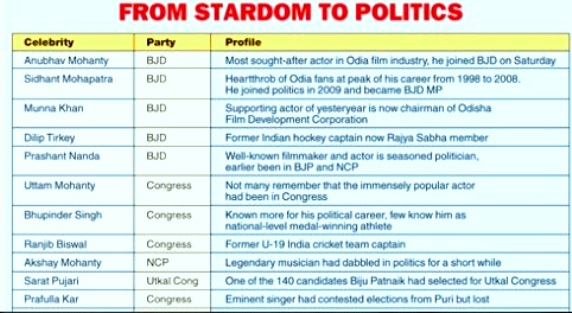 odia celebrities and film to politics