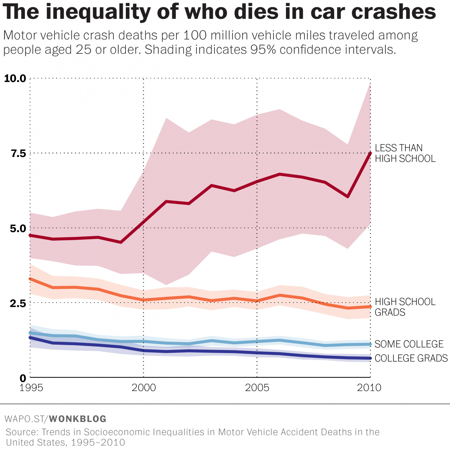 Traveling by car is getting more dangerous for the least educated American adults