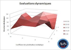 Nos méthodes d'analyse pour une notation objective