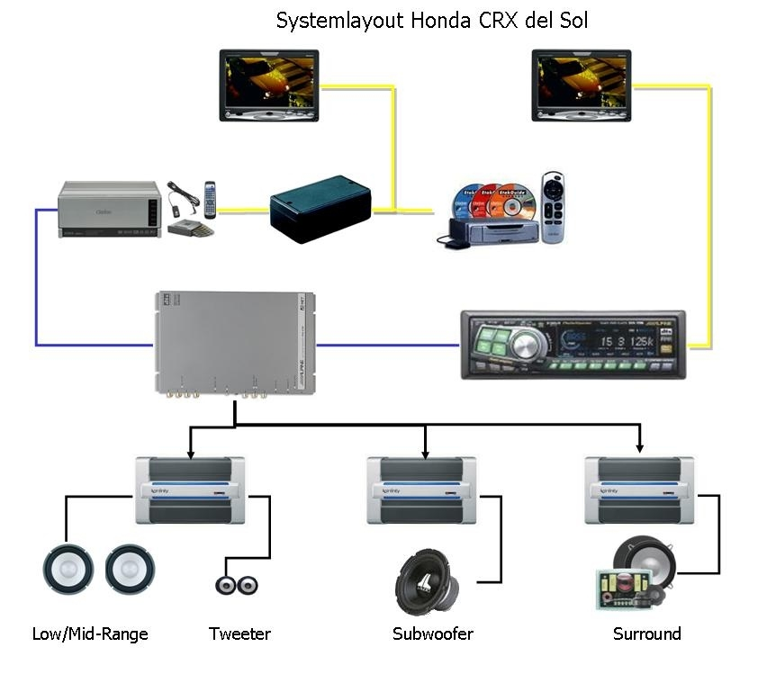 Scheme of Car Audio Video ~ Car Audio Product And Review