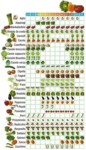 Calendario verdura