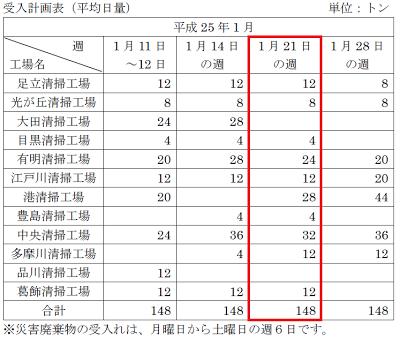 東京都23区清掃一部事務組合 2013年1月災害廃棄物受け入れ予定表