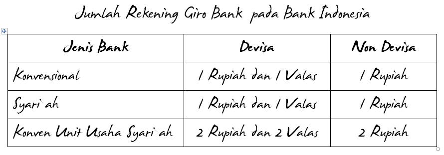 GWM Bank Syari'ah = GWM Bank Konvensional