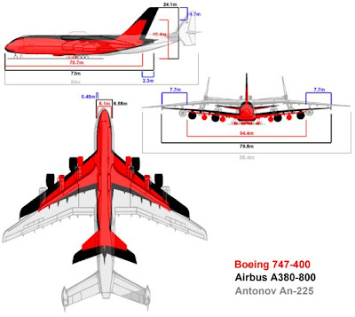 Biggest Airplane in the World