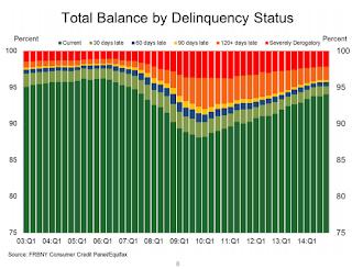 Delinquency Status