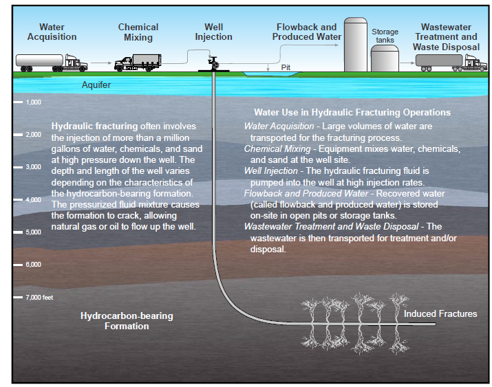 fracking the water problem essay