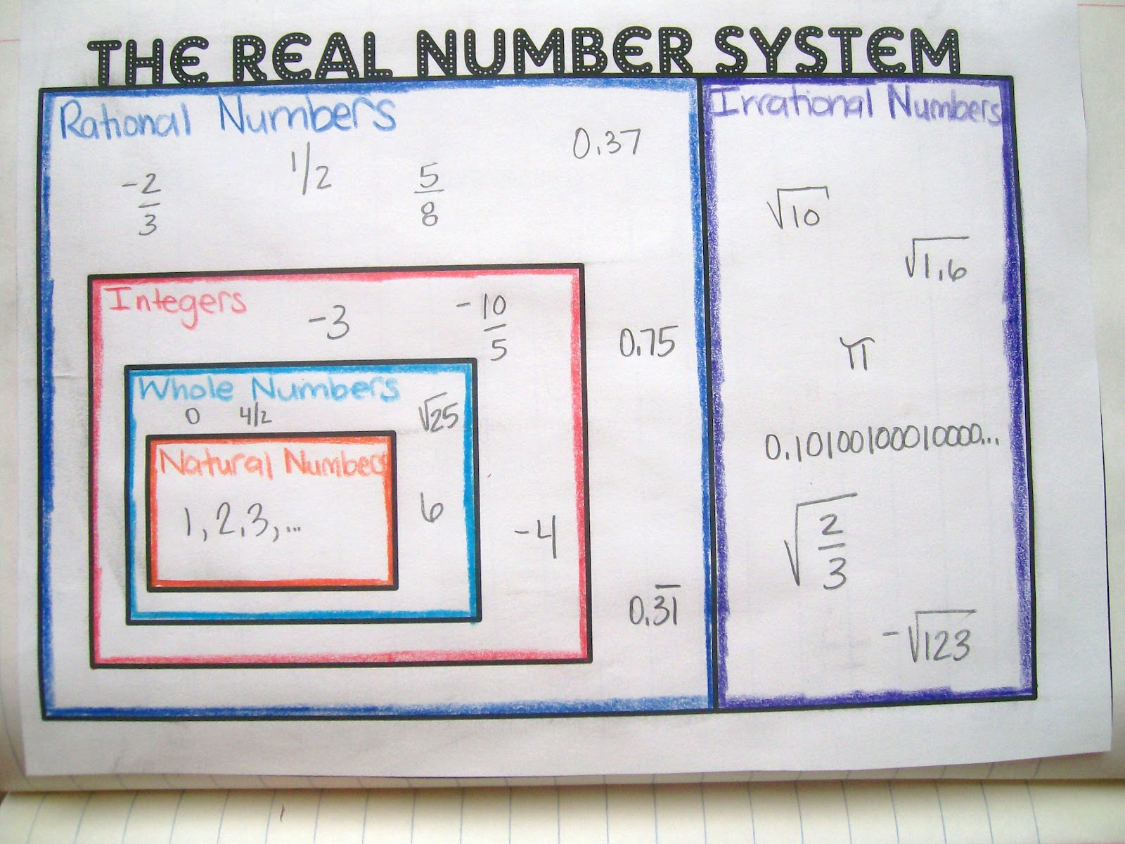 math love real number system graphic organizer and