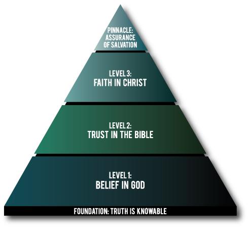 The Faith Pyramid