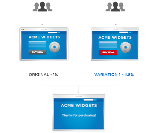 Acme Widget : a/b Testing Result