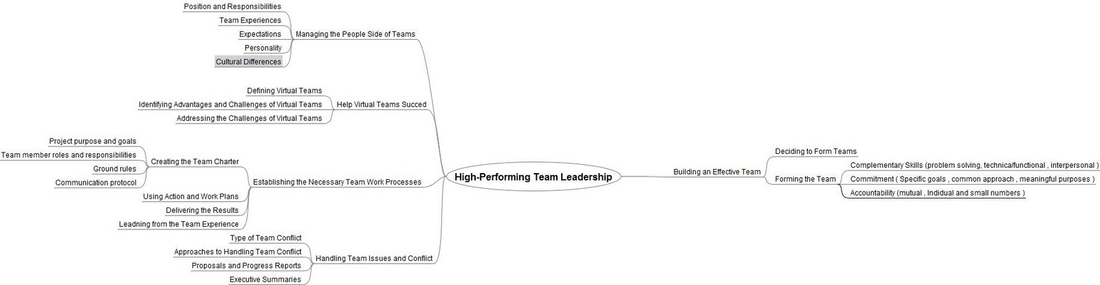 individual differences within a team charter Specifications of the team mission, roles of individual team members, authority and boundaries of the team and its members, and also different resources that can be utilized to support team members as they move forward.