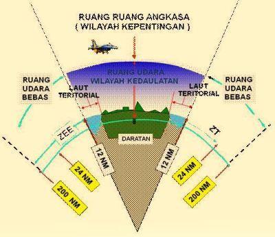 Ruang kedaulatan Indonesia